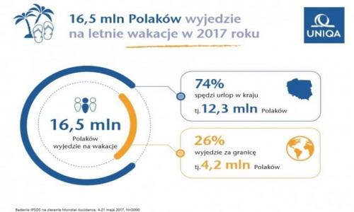 POLSKA /   /   / Zagraniczne wyjazdy Polaków